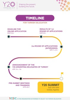 Y20TimelineforTurkishDelegation.ycdc